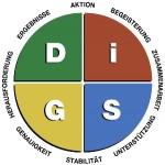 DiSG-diagramm-min